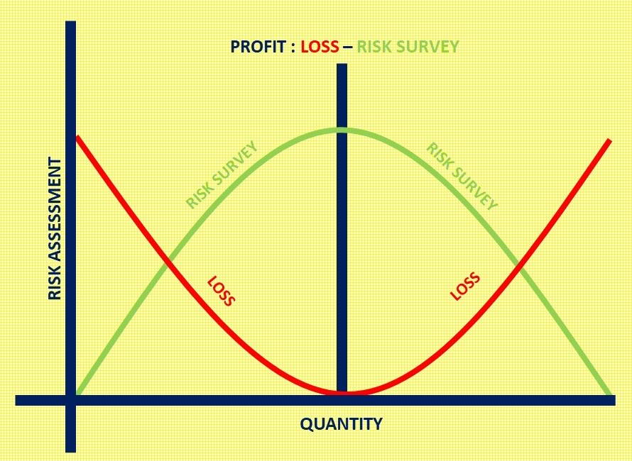 Gambar Kurva Risk Assessment vs loss