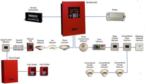 sumber: http://jakartadetectortester.com/fire-alarm-system/