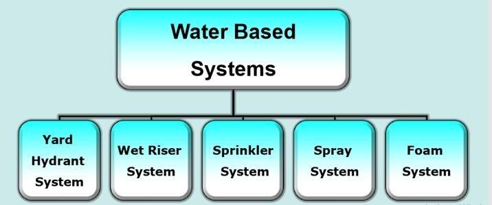 sistem kebakaran media air