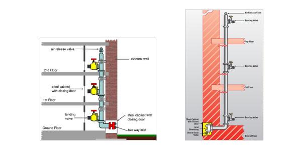 sumber: http://www.fireknock.com/wet-riser-system.html